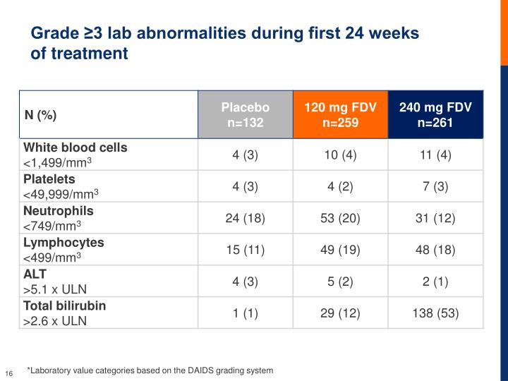 Grade ≥3 lab abnormalities during first 24 weeks