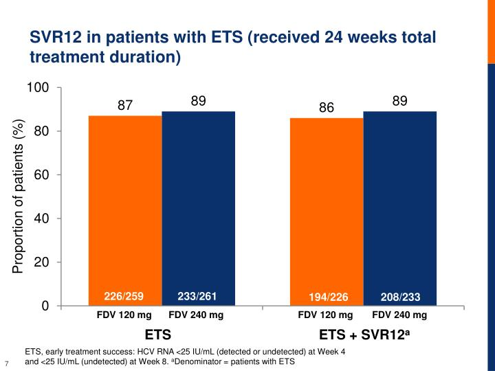 SVR12 in patients with ETS (received 24 weeks total treatment duration)