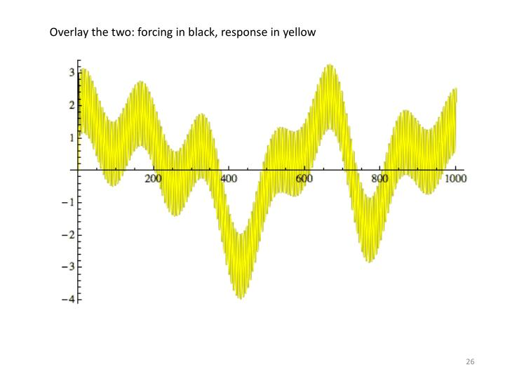 Overlay the two: forcing in black, response in yellow