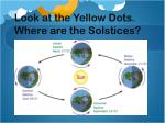 look at the yellow dots where are the solstices