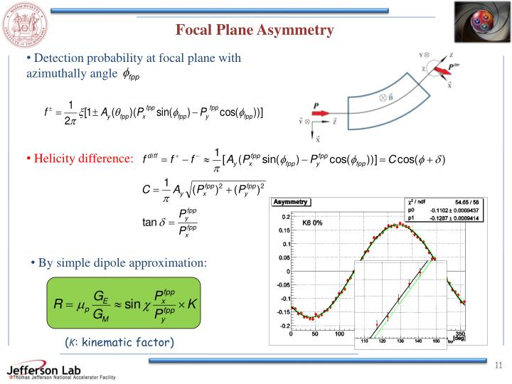 Focal Plane Asymmetry