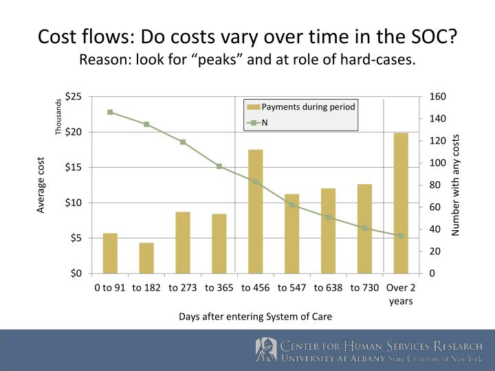 Cost flows: Do costs vary over time in the SOC?