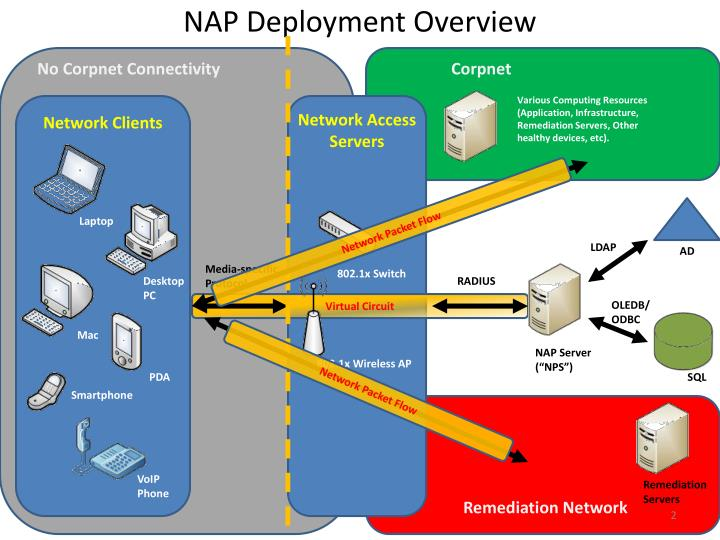 Nap deployment overview