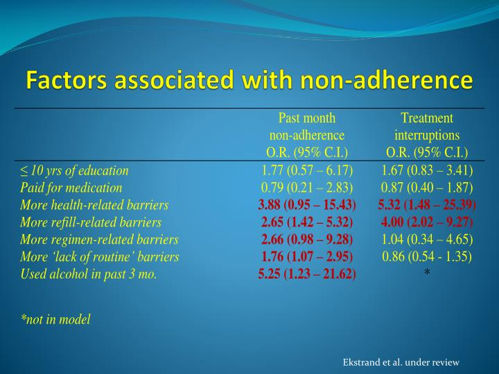 Factors associated with non-adherence