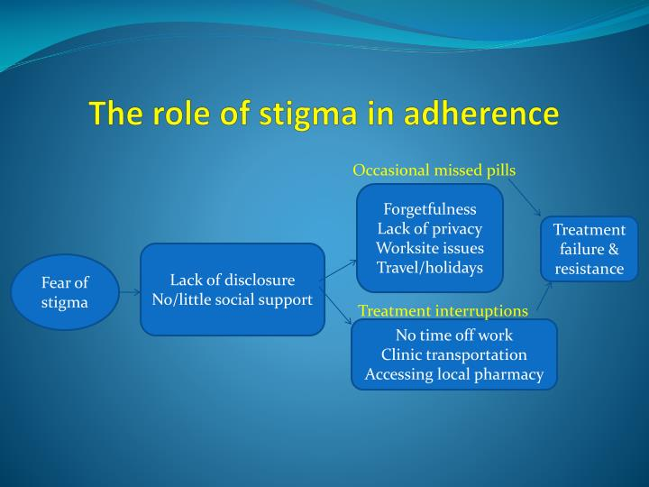 The role of stigma in adherence
