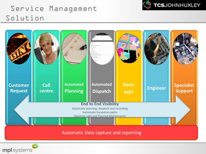 Service Management Solution