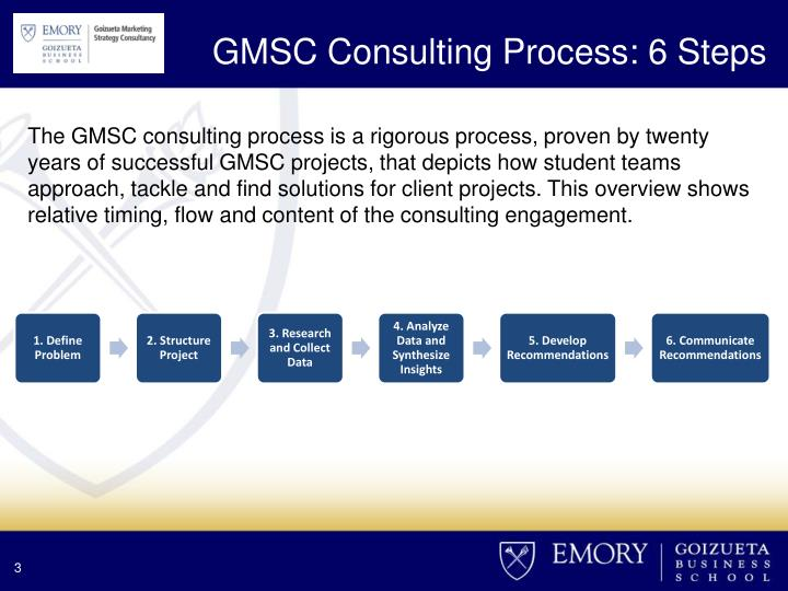 GMSC Consulting Process: 6 Steps