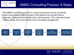 gmsc consulting process 6 steps