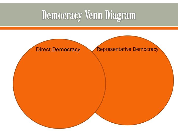 Democracy Venn Diagram