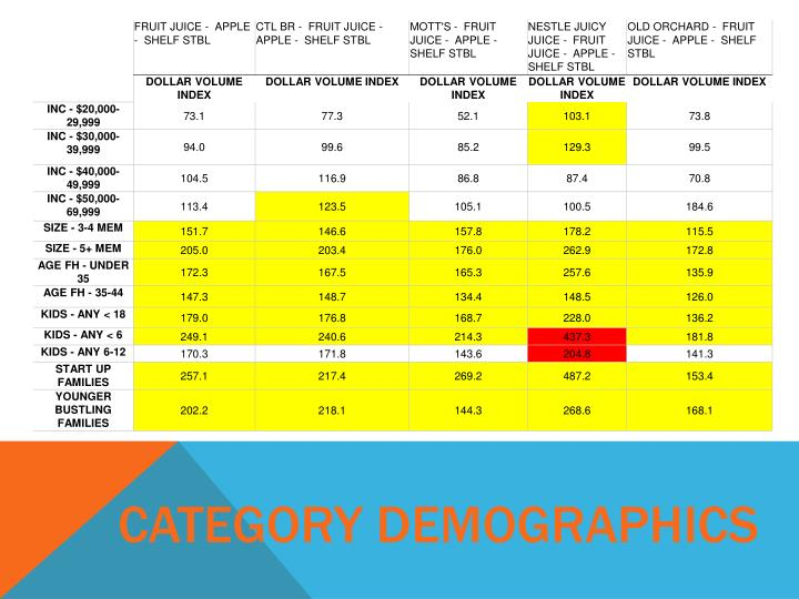 Category demographics