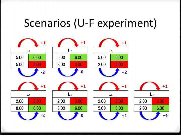 Scenarios (U-