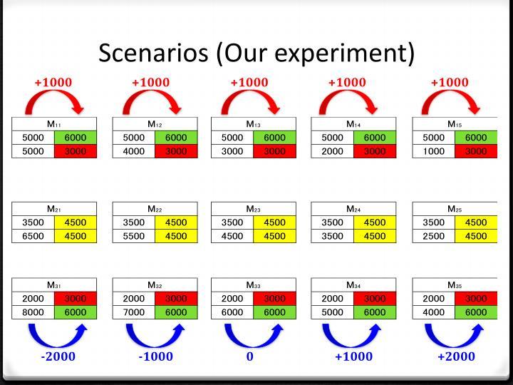 Scenarios (Our experiment)