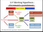 u f working hypothesis 0 reward punishment1