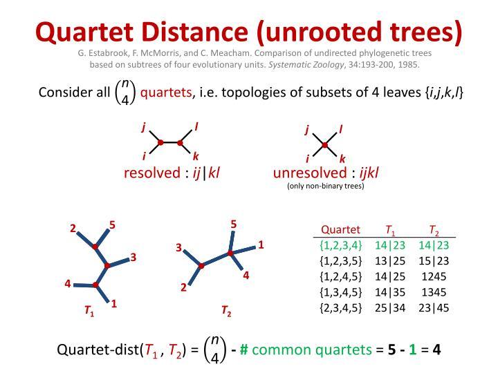 Quartet Distance (