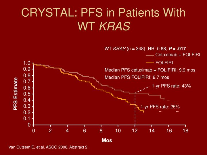 CRYSTAL: PFS in Patients With