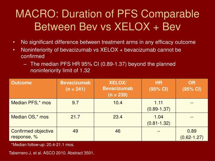 MACRO: Duration of PFS Comparable Between Bev vs XELOX + Bev