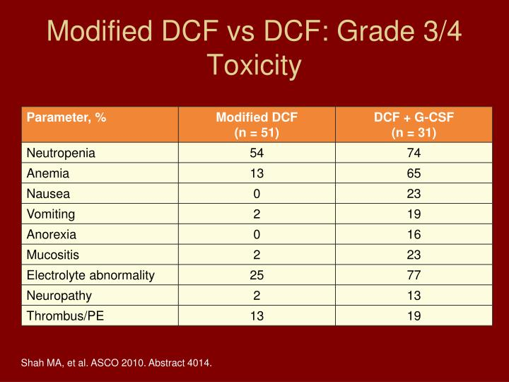 Modified DCF vs DCF: Grade 3/4 Toxicity