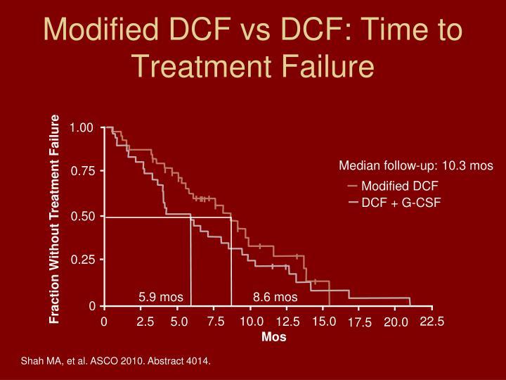 Modified DCF vs DCF: Time to Treatment Failure