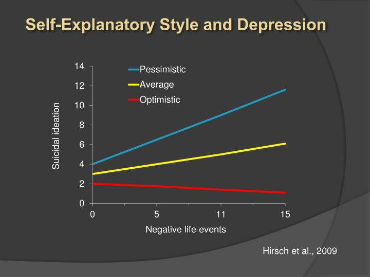 Self-Explanatory Style and Depression