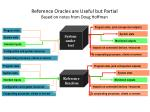reference oracles are useful but partial based on notes from doug hoffman