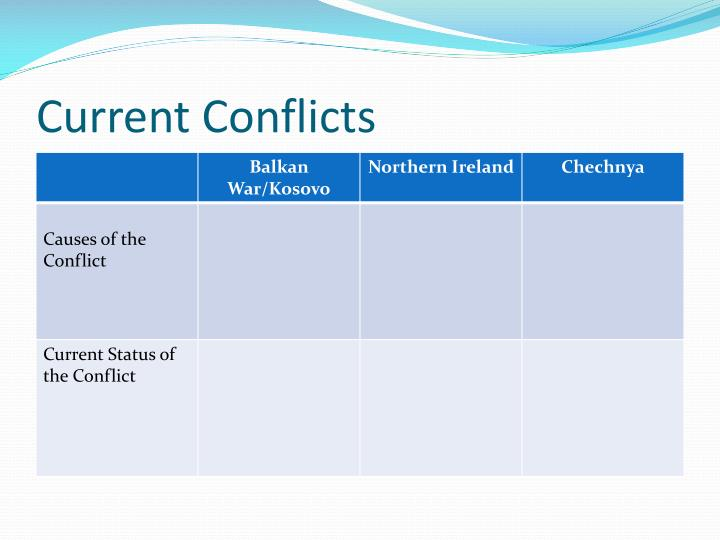 Current Conflicts