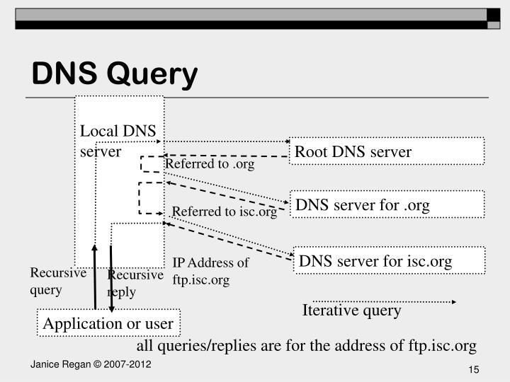 Local DNS server