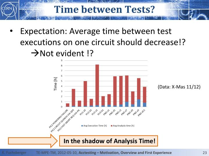 Time between Tests?