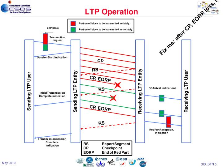 LTP Operation