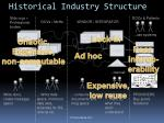 historical industry structure1