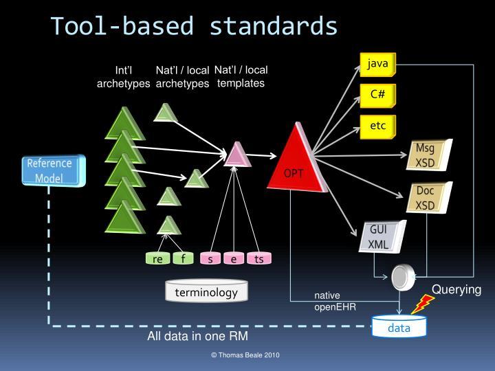 Tool-based standards