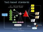 tool based standards