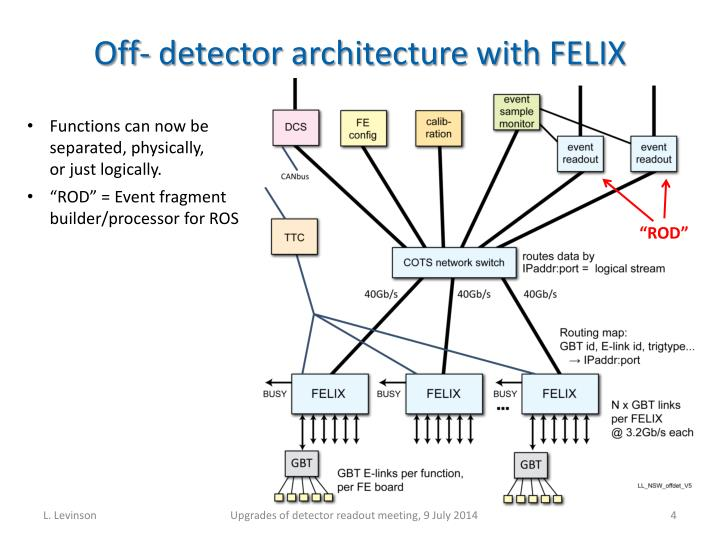 Off- detector architecture with FELIX