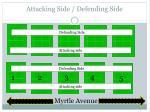 attacking side defending side