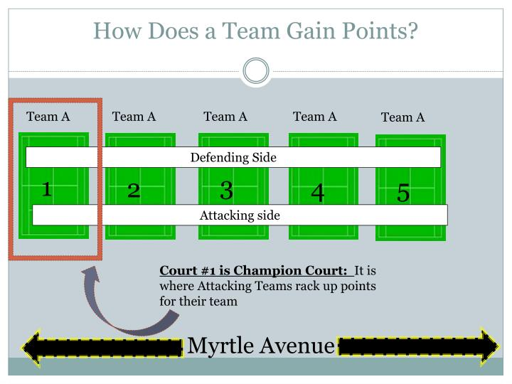 How Does a Team Gain Points?