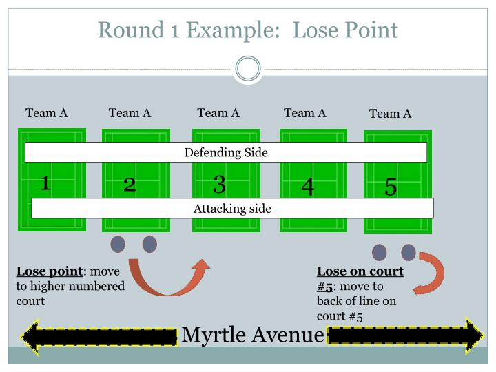 Round 1 Example:  Lose Point