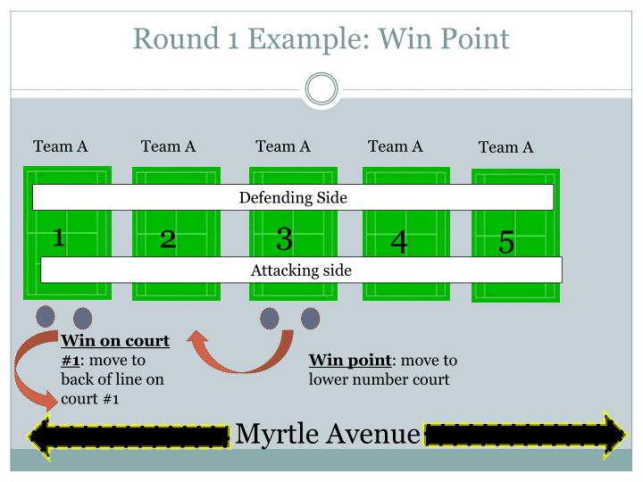 Round 1 Example: Win Point