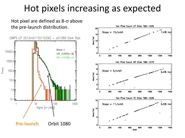 Hot pixels increasing as expected