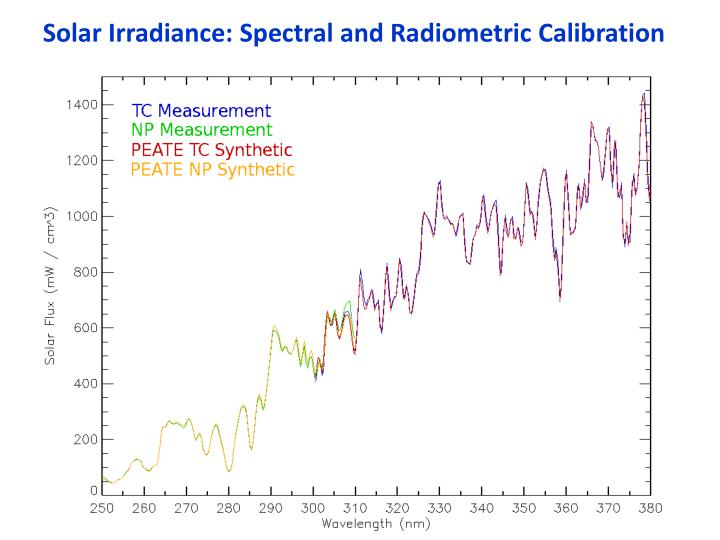 Solar Irradiance: Spectral and Radiometric Calibration