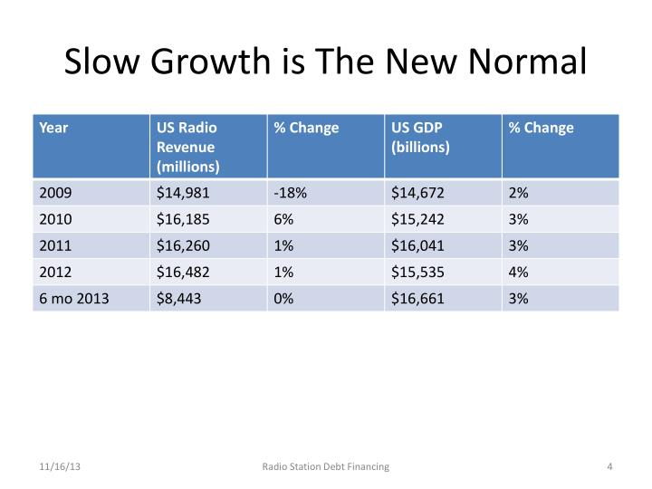 Slow Growth is The New Normal
