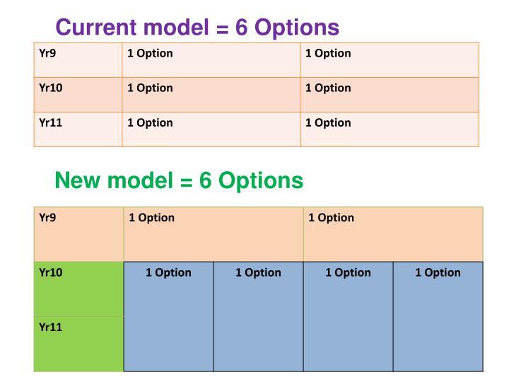 Current model = 6 Options