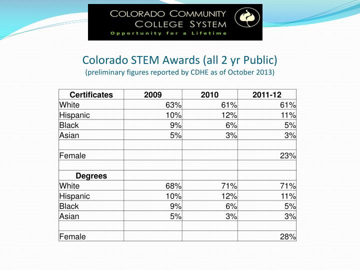 Colorado STEM Awards (all 2 yr Public)