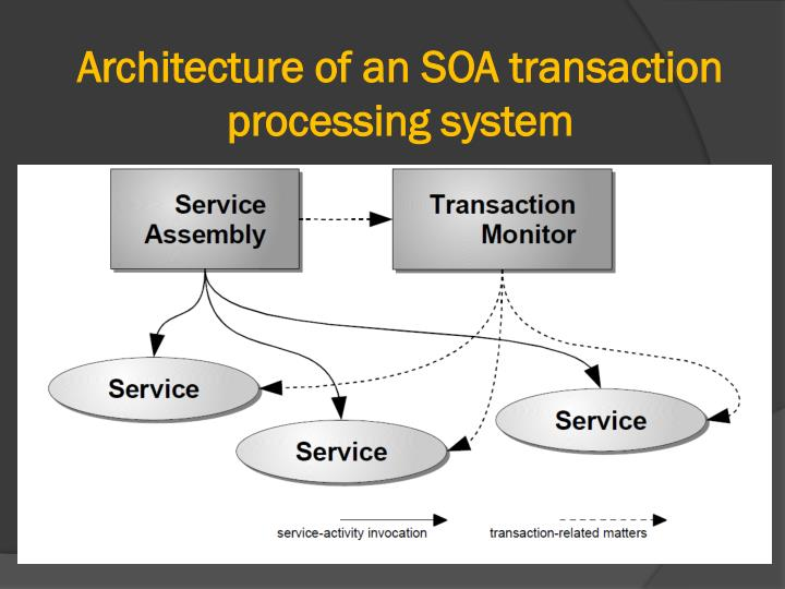 Architecture of an SOA transaction