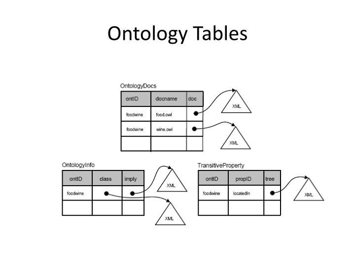 Ontology Tables