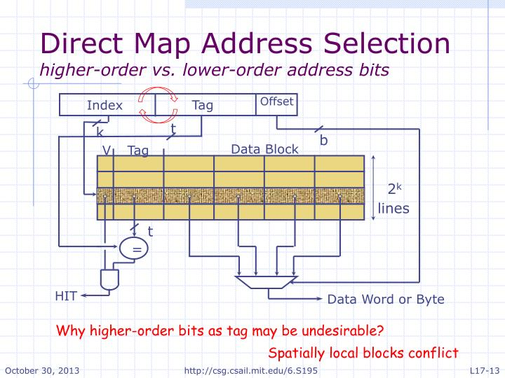Direct Map Address Selection