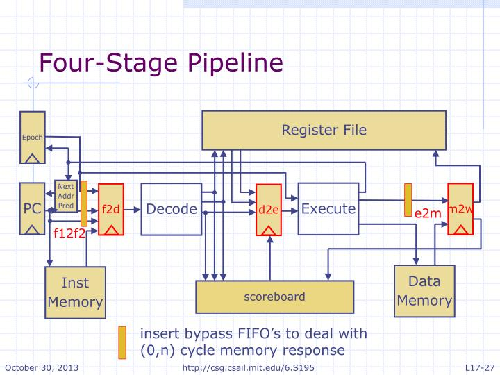 Four-Stage Pipeline