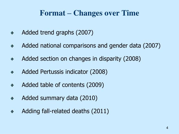 Format – Changes over Time