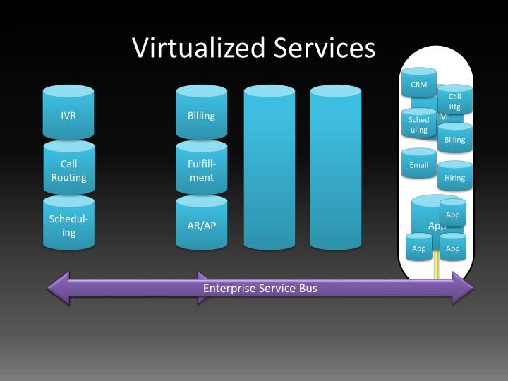 Virtualized Services