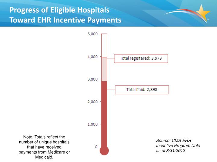 Progress of Eligible Hospitals