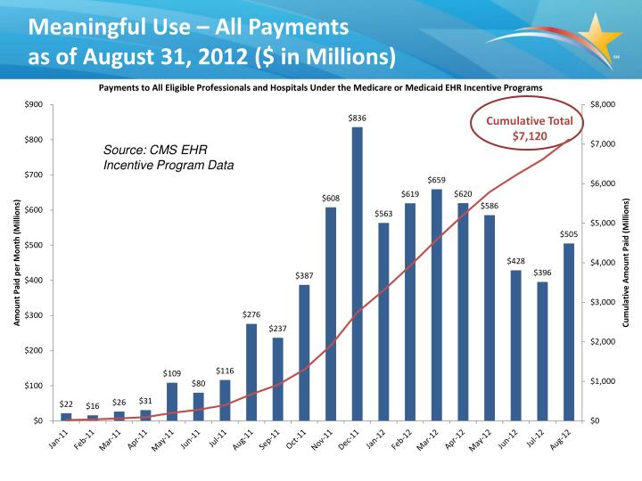 Meaningful Use – All Payments
