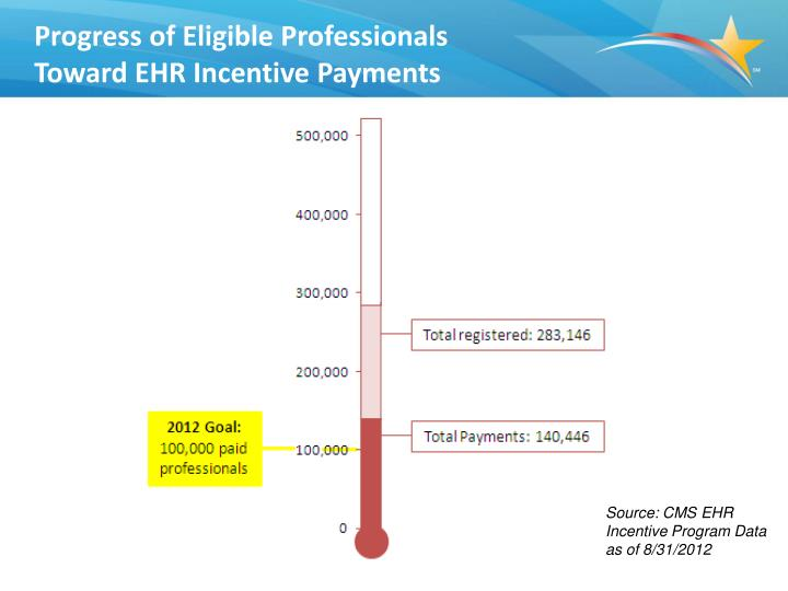 Progress of Eligible Professionals Toward EHR Incentive Payments
